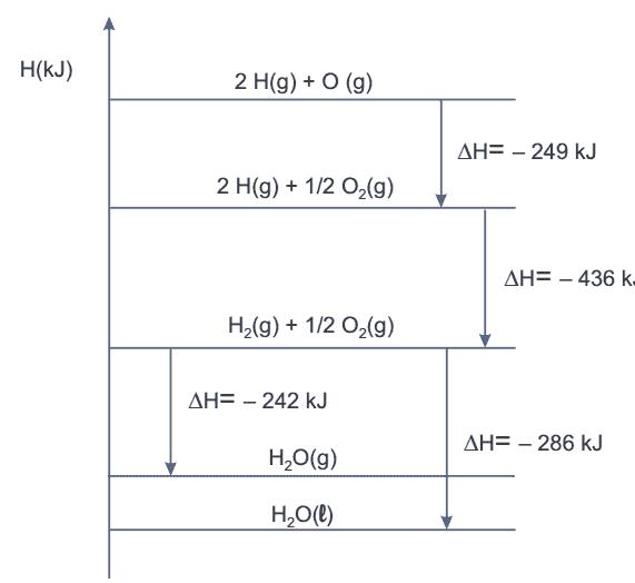 Exerccios de qumica puc sp inverno 2015 o dia stoodi o diagrama de entalpia a seguir representa a energia envolvida em uma srie de transformaes nas quais participam os elementos hidrognio e oxignio ccuart Gallery