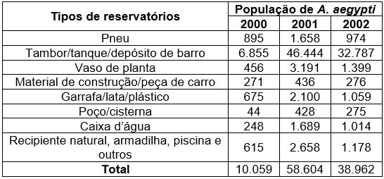 Resultado de imagem para O Aedes aegypti é vetor transmissor da dengue. Uma pesquisa feita em São Luís - MA, de 2000 a 2002, mapeou os tipos de reservatório onde esse mosquito era encontrado. A tabela adiante mostra parte dos dados coletados nessa pesquisa.